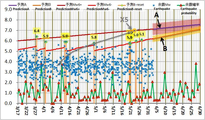 震度の予測211
