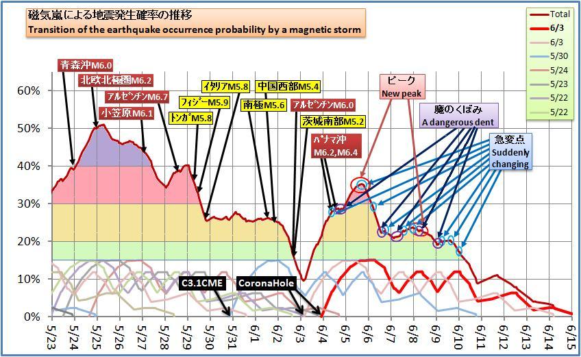 磁気嵐解析497
