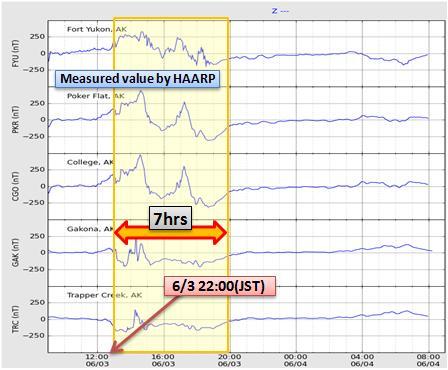 磁気嵐解析496