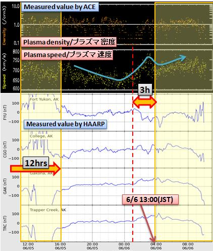 磁気嵐解析503