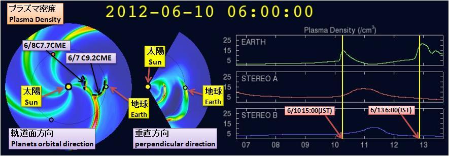 磁気嵐解析505