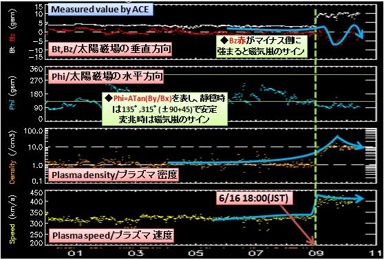 磁気嵐解析513b