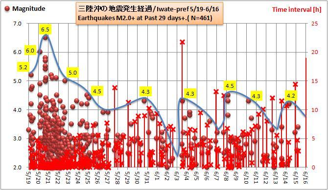 三陸沖20120616余震