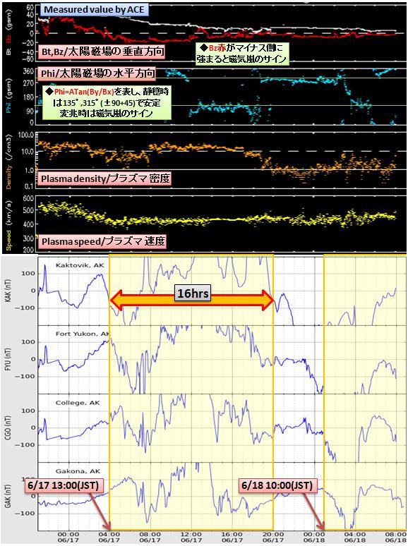 磁気嵐解析516