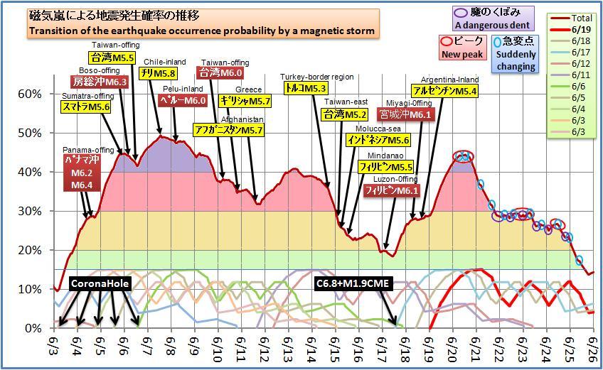 磁気嵐解析519