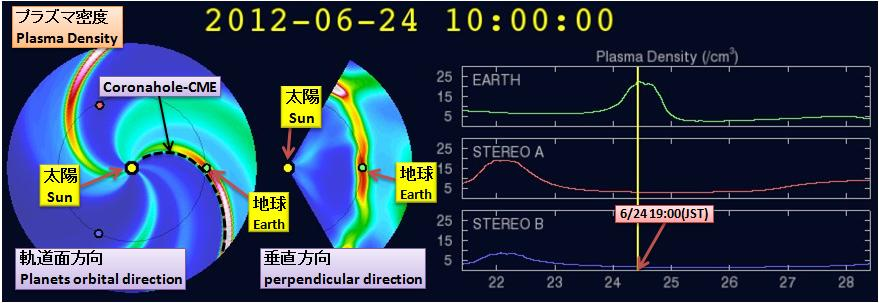 磁気嵐解析522