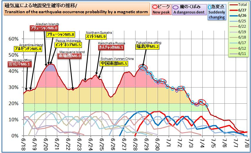 磁気嵐解析528