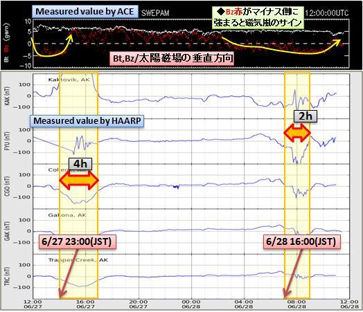 磁気嵐解析529