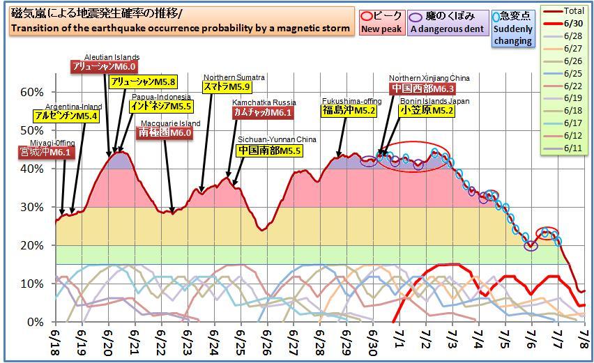 磁気嵐解析533
