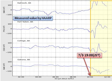 磁気嵐解析540