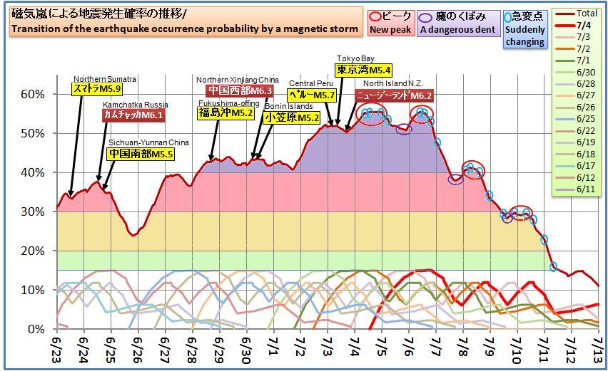 磁気嵐解析544