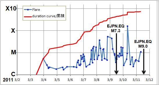 磁気嵐解析555-EJPN