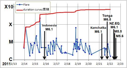 磁気嵐解析555-NZL