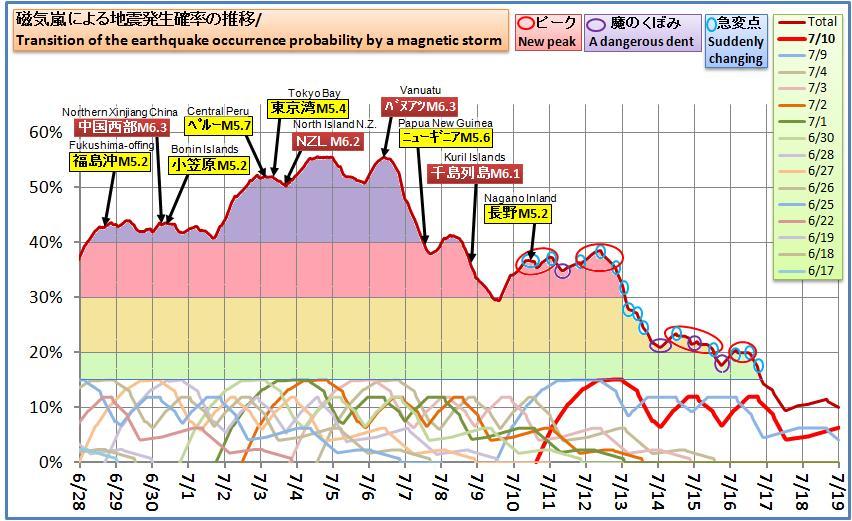 磁気嵐解析564
