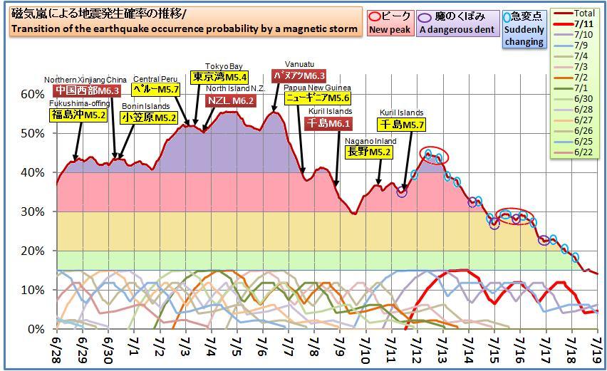 磁気嵐解析568