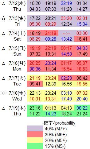 磁気嵐解析573