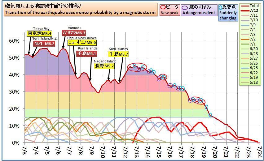 磁気嵐解析572