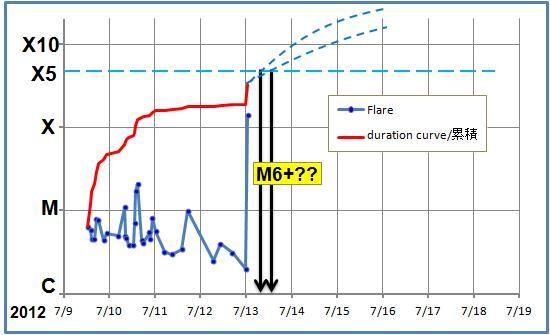 磁気嵐解析576
