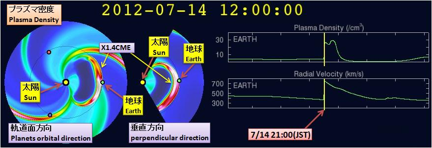 磁気嵐解析577
