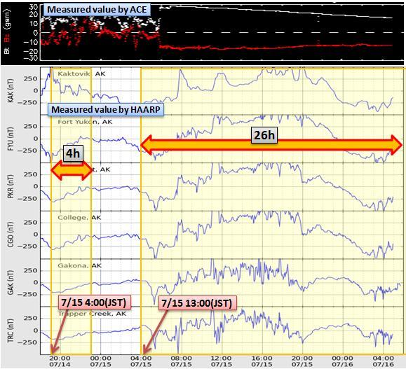 磁気嵐解析588