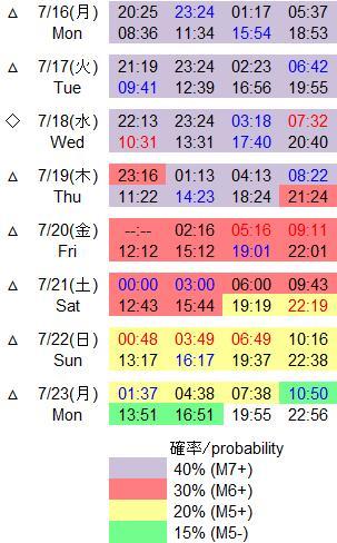 磁気嵐解析594