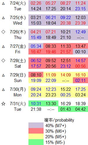 磁気嵐解析619
