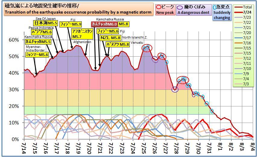磁気嵐解析618