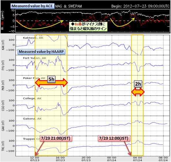 磁気嵐解析617