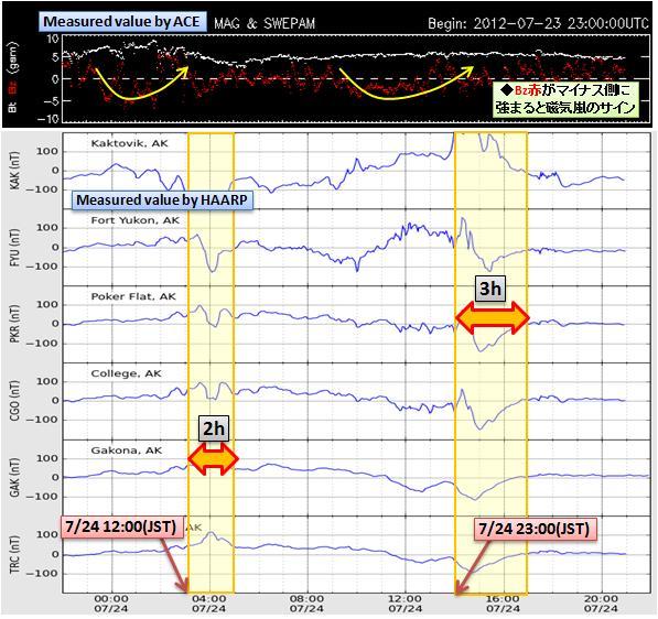 磁気嵐解析621