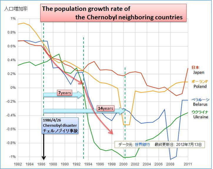 周辺国の人口