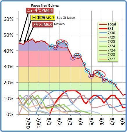 磁気嵐解析639m