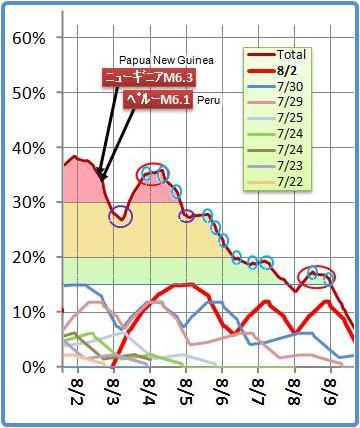 磁気嵐解析644m