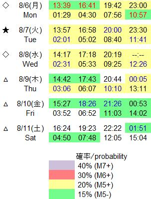 磁気嵐解析653