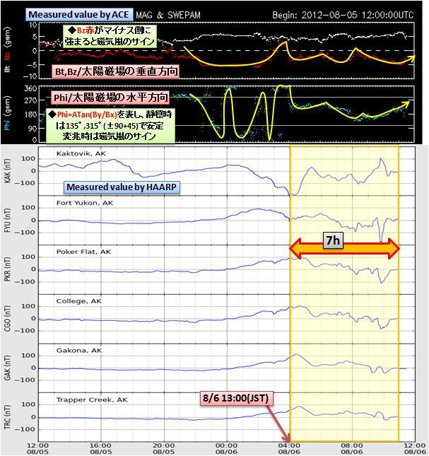 磁気嵐解析651