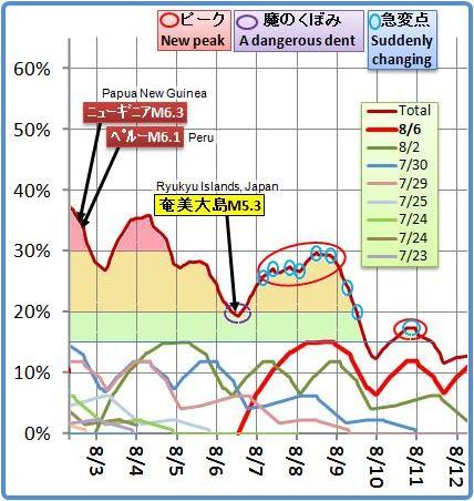 磁気嵐解析652m