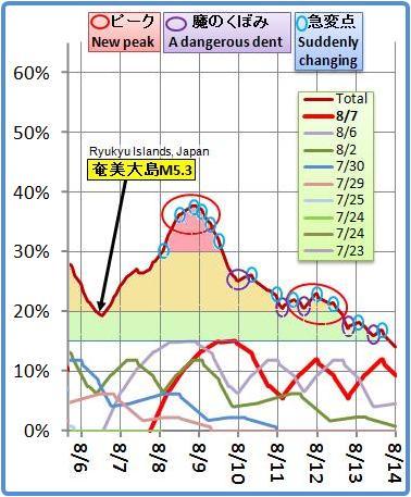磁気嵐解析655m
