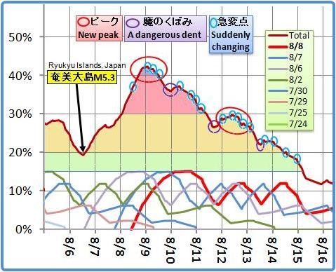 磁気嵐解析659
