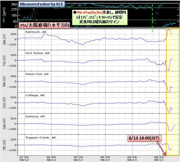 磁気嵐解析668