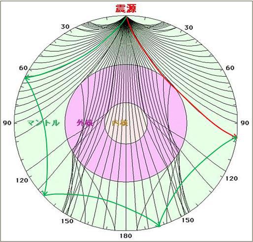 震度の予測231
