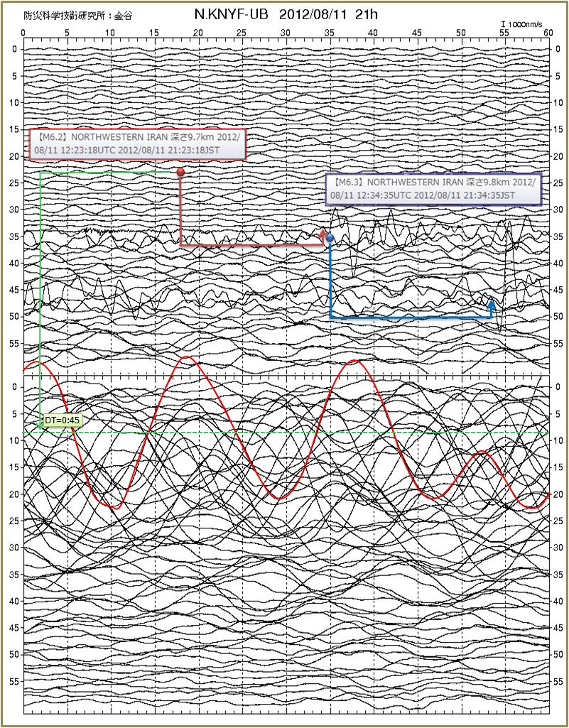 震度の予測230