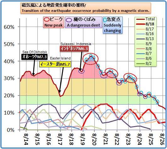 磁気嵐解析678