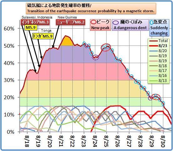 磁気嵐解析693