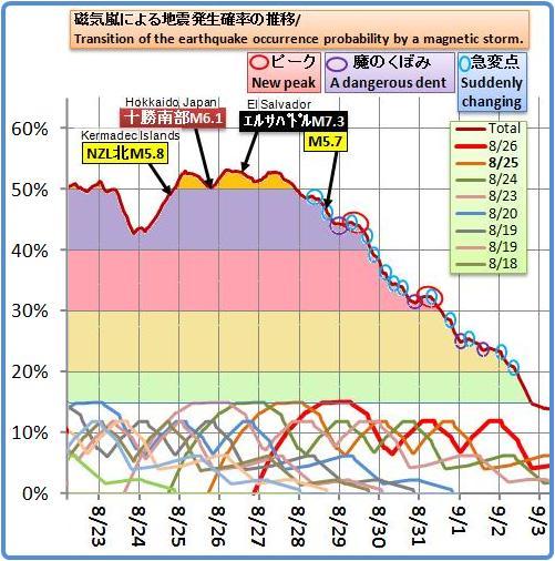 磁気嵐解析704