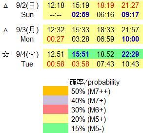 磁気嵐解析714