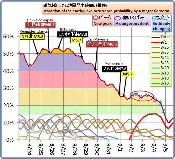 磁気嵐解析713