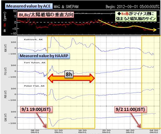 磁気嵐解析715