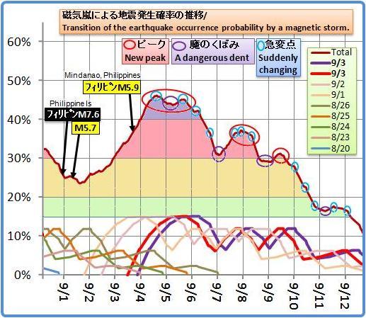 磁気嵐解析724