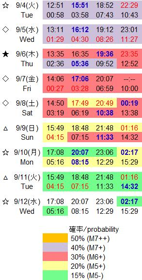磁気嵐解析725