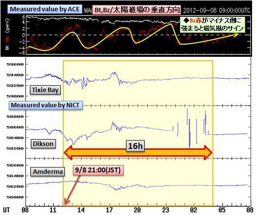 磁気嵐解析738