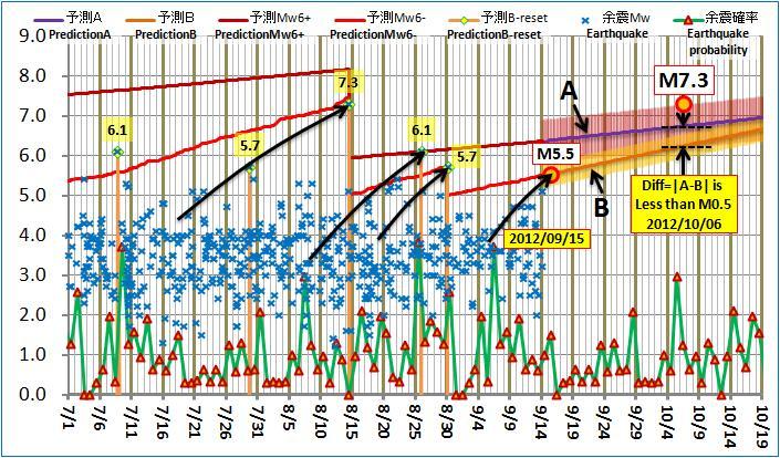現在の予測ABロジック20120914am